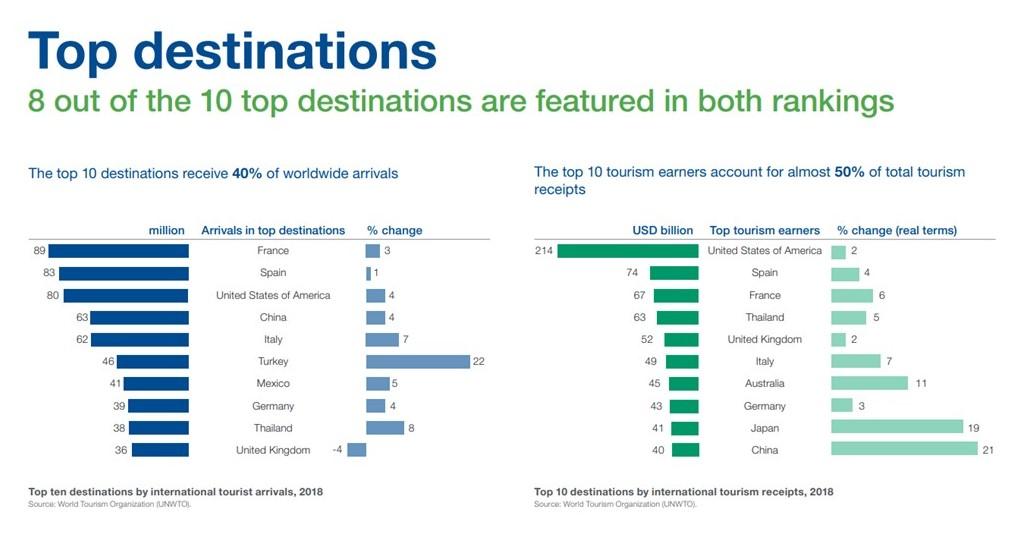 Los diez primeros países por ingresos turísticos representan casi la mitad del total de los ingresos por turismo, y los diez primeros destinos por número de llegadas recibieron el 40% de las llegadas a nivel mundial. OMT